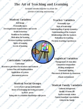 Variables in The Art of Teaching and Learning