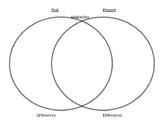 Various Venn Diagrams in English and Spanish