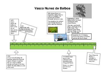 Vasco Núñez de Balboa Timeline