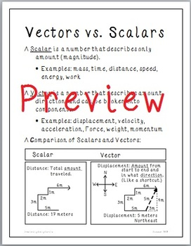 Physics: Vectors vs Scalars Poster