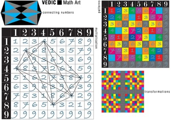 Vedic Square Math Art