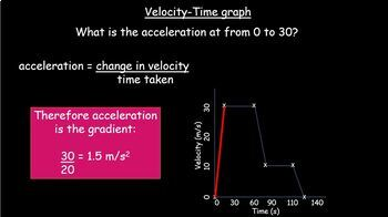Velocity Time Graphs, acceleration and distance  + Free Famous Scientists + more