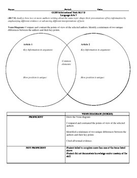 Venn Diagram Analysis CCSS RI.7.9