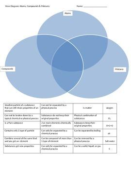 Venn Diagram Atoms, Compounds, and Mixtures