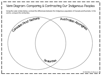 Venn Diagram: Compare & Contrast Canadian and Australian First Nations
