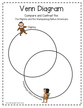Venn Diagram Compare/Contrast Thanksgiving