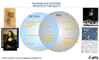 Venn Diagram Compare artists