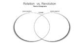 Venn Diagram Comparing Rotation vs. Revolution