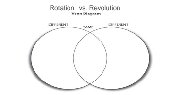 Rotation Vs Revolution Teaching Resources | Teachers Pay Teachers