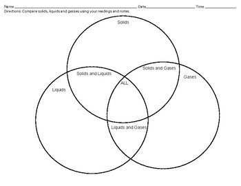Venn Diagram Comparing Three States of Matter