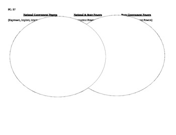 Venn Diagram- Government Powers (Delegated, Reserved, Concurrent)