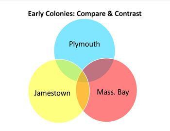 Venn Diagram: Jamestown, Plymouth & Mass. Bay