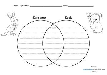 Venn Diagram Kangaroo & Dog Kangaroo & Koala Australian Animal Focus Research
