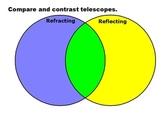 Venn Diagram Optical Telescopes for ActivInspire