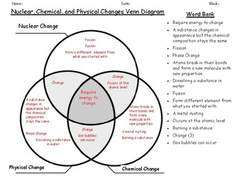 venn diagram: physical,chemical, and nuclear change by ms corey science spot  teachers pay teachers