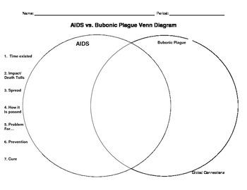 Venn Diagram: The Bubonic Plague vs AIDS with key