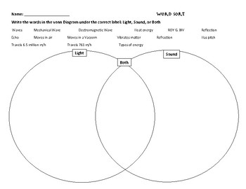 Venn Diagram for Light and Sound