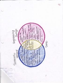 Venn Diagram of Scientific Method and Engineering Design