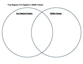 Venn Diagrams: Comparing the Colonies