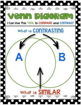 Compare and Contrast using Venn Diagrams Kindergarten and First Grade