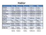 Verb Charts for regular AR verbs