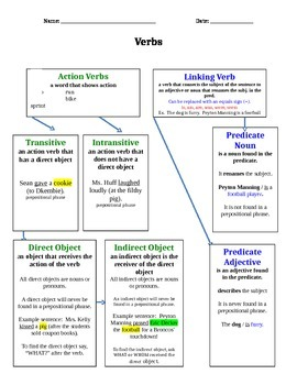 Verb Concept Map- Linking Verbs & Action Verbs