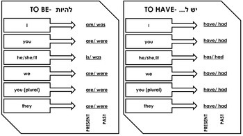 Verb Conjugation Sheet: To Be and To Have (Hebrew)