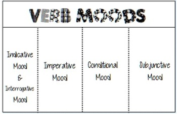 Verb Mood Flipbook