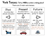 Verb Tense Anchor Chart