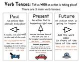 Verb Tense Anchor Chart