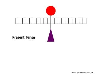 Verb Tense Charts