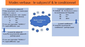 Verb Tense and Verb Mood Graphic Organizer and Flow Chart in French