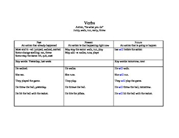 Verb Tense cheat sheet