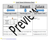 Verb Tense easy reference chart