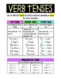 Verb Tenses Anchor Chart