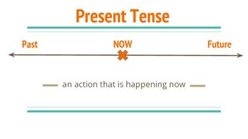 Verb Tenses Bulletin Board/Posters