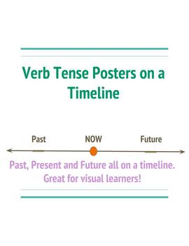 Verb Tenses Bulletin Board/Posters- Timeline