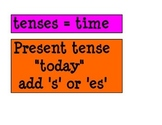 Verb Tenses - Bulletin Board/Word Wall