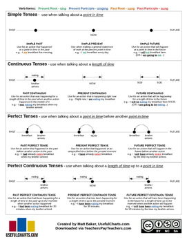 Verb Tenses Chart & Timelines