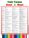 Verb Tenses Cheat Sheet / Reference Guide