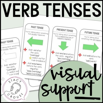 Verb Tenses Visual Support (Past, Present, Future)