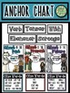 Verb Tenses with Ebenezer Scrooge (Anchor Chart)