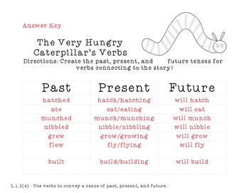 The Very Hungry Caterpillar Verb Tenses