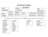 Verb Timeline Spanish