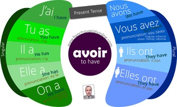 Verb To Have in French
