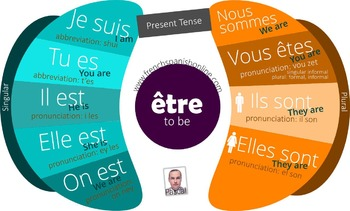 Verb To be in French