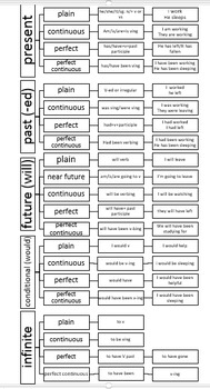 Verb chart with examples