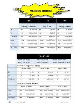 French verb conjugation charts and exercises for six main verb tenses