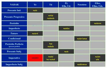 Verb of the Day Chart Part 1 Click/Hide chart