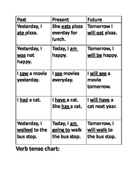 Verb tense charts and practice by slproducts teachers pay teachers